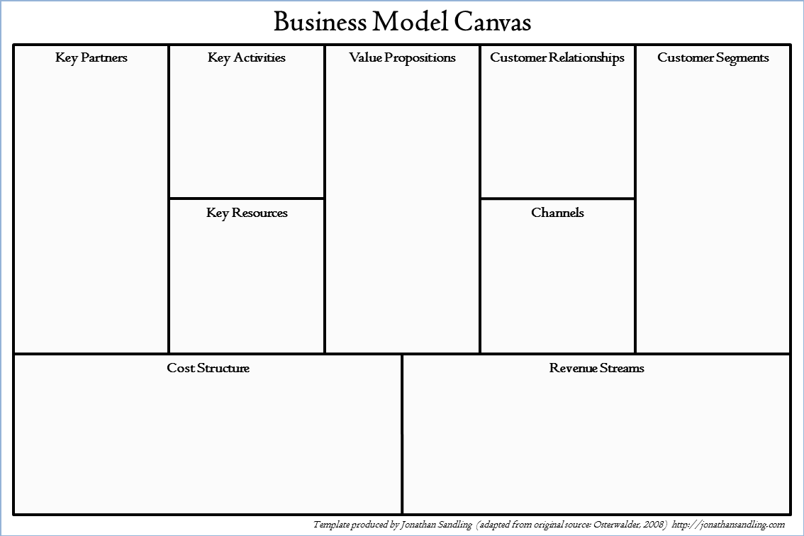 the business model canvas jonathan sandling. Black Bedroom Furniture Sets. Home Design Ideas