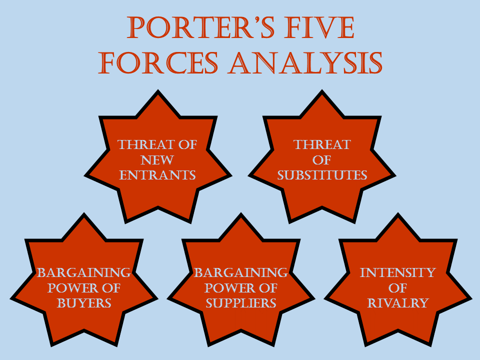 Porter s five forces analysis jonathan sandling for Porter 5 forces critique